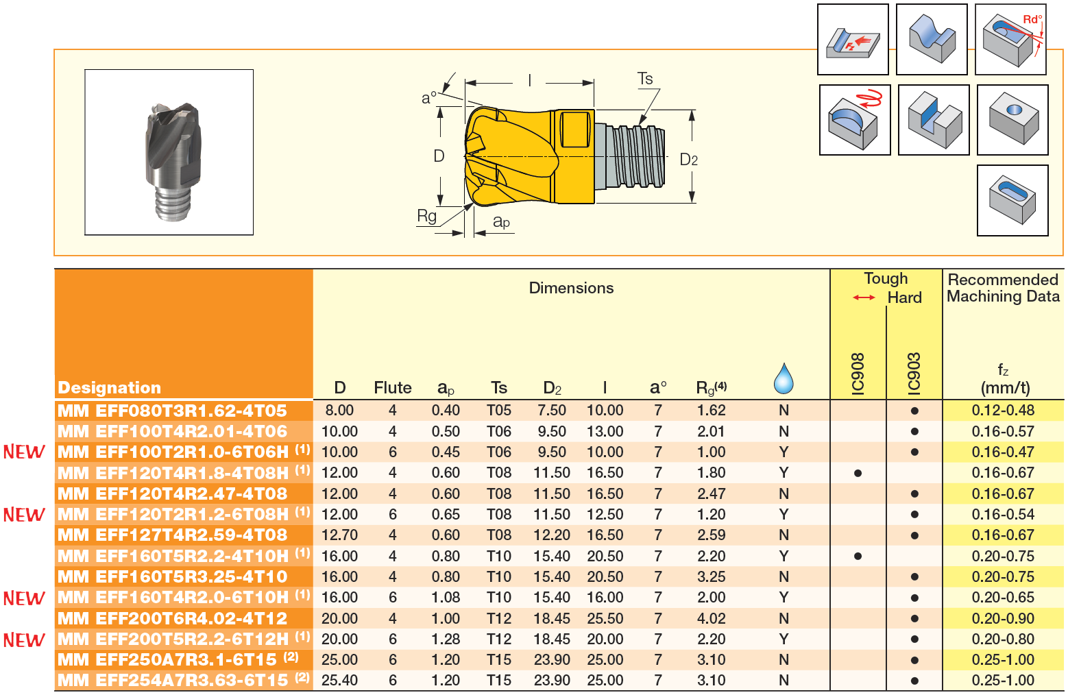 MULTI-MASTER_SOLID-FEED-MILL_Table